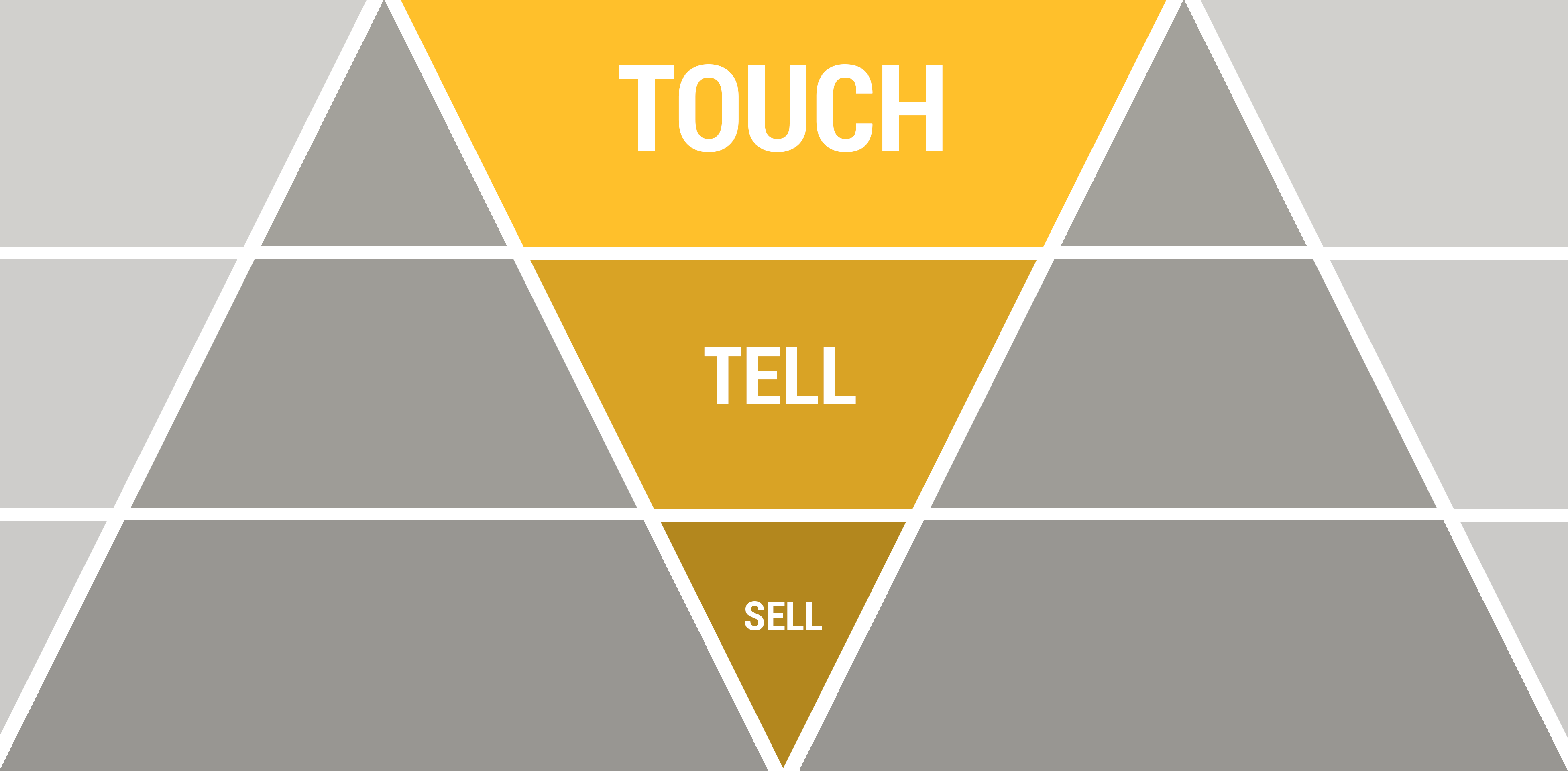 Touch-Tell-Sell Videomarketing Strategie